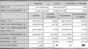 维信诺前三季实现营收18.8亿元,同比增长102.4%