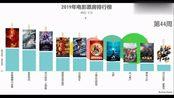 2019年内地电影票房排行榜截止11月30日