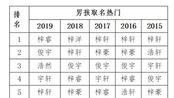 佛山公安公布2019新生儿爆款名字:梓睿梓晴胜出