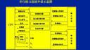 微机原理与接口技术54-教学视频-西安交大-要密码到www.Daboshi.com